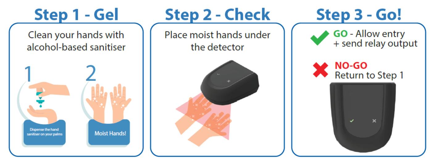 Hand Sanitiser Gel Detector